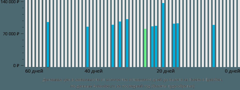 Динамика цен в зависимости от количества оставшихся дней до вылета из Киева в Брисбен