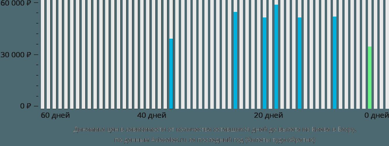 Динамика цен в зависимости от количества оставшихся дней до вылета из Киева в Басру