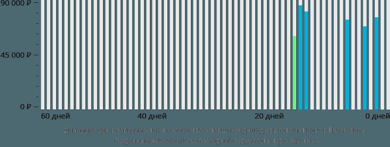 Динамика цен в зависимости от количества оставшихся дней до вылета из Киева в Браззавиль