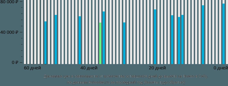 Динамика цен в зависимости от количества оставшихся дней до вылета из Киева в Себу