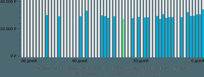 Динамика цен в зависимости от количества оставшихся дней до вылета из Киева в Шымкент
