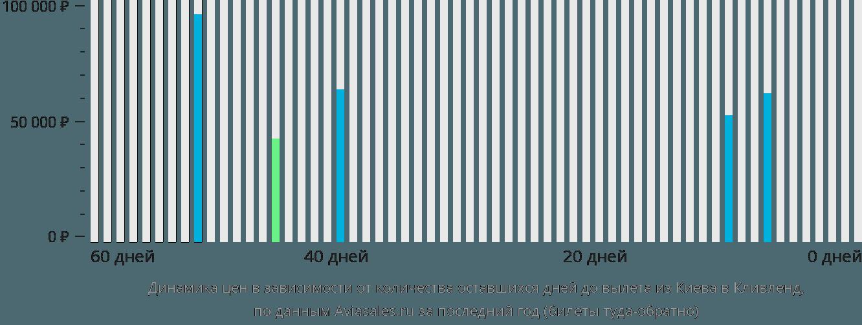 Динамика цен в зависимости от количества оставшихся дней до вылета из Киева в Кливленд
