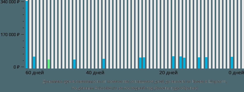 Динамика цен в зависимости от количества оставшихся дней до вылета из Киева в Шарлотт