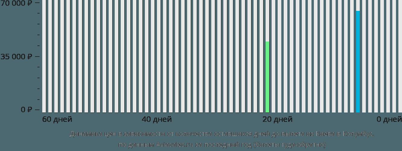 Динамика цен в зависимости от количества оставшихся дней до вылета из Киева в Колумбус