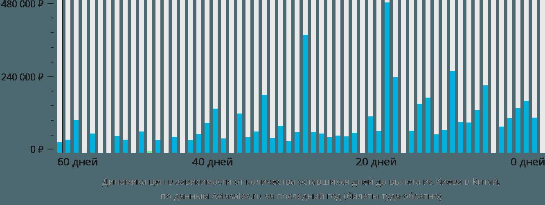 Динамика цен в зависимости от количества оставшихся дней до вылета из Киева в Китай