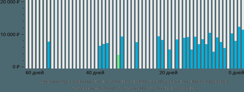 Динамика цен в зависимости от количества оставшихся дней до вылета из Киева в Черновцы