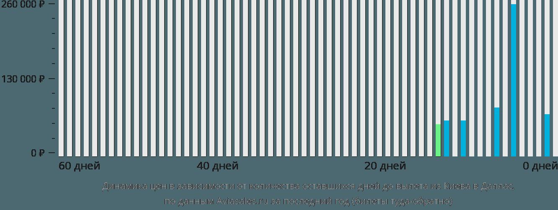 Динамика цен в зависимости от количества оставшихся дней до вылета из Киева в Даллас