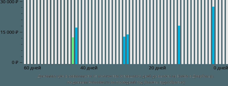 Динамика цен в зависимости от количества оставшихся дней до вылета из Киева в Диярбакыр