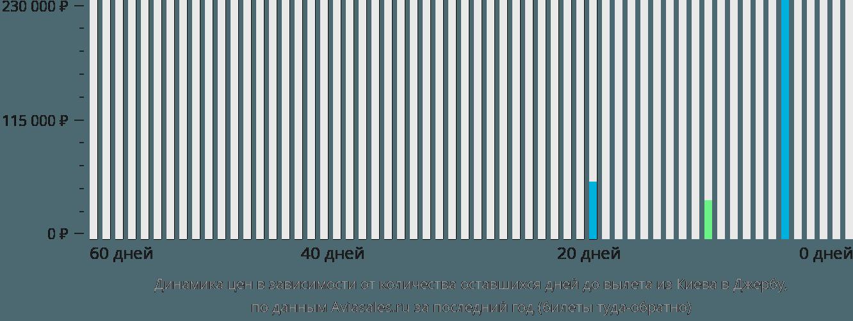 Динамика цен в зависимости от количества оставшихся дней до вылета из Киева в Джербу