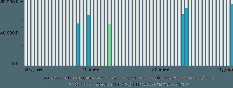 Динамика цен в зависимости от количества оставшихся дней до вылета из Киева в Дакар