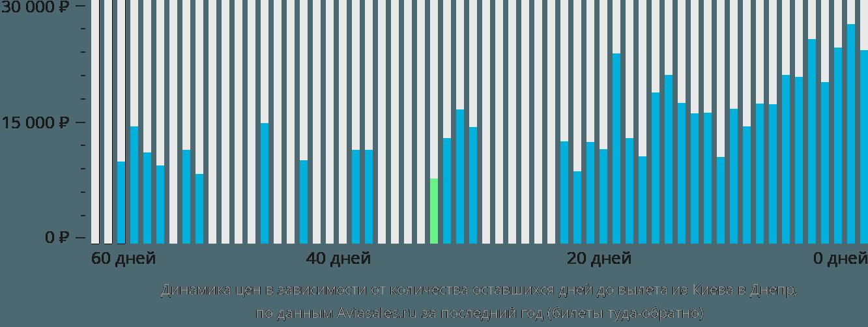 Динамика цен в зависимости от количества оставшихся дней до вылета из Киева в Днепр