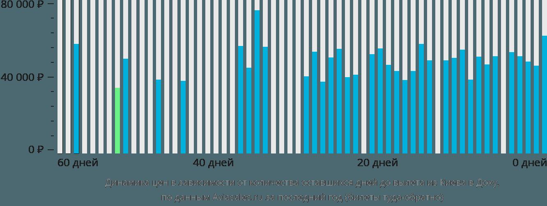 Динамика цен в зависимости от количества оставшихся дней до вылета из Киева в Доху