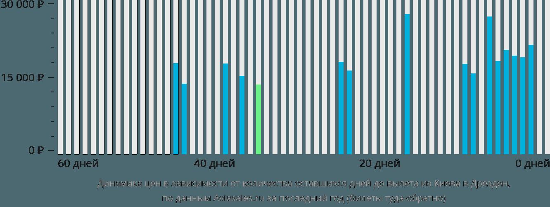 Динамика цен в зависимости от количества оставшихся дней до вылета из Киева в Дрезден