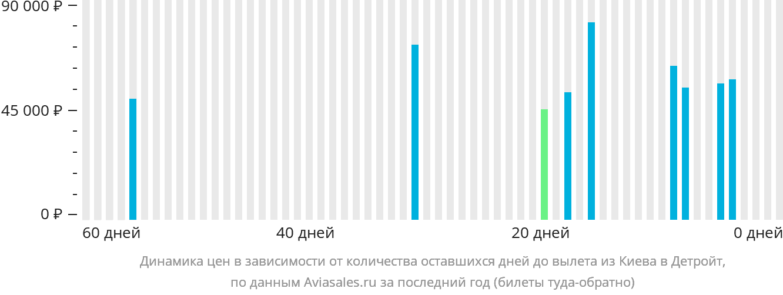 Динамика цен в зависимости от количества оставшихся дней до вылета из Киева в Детройт