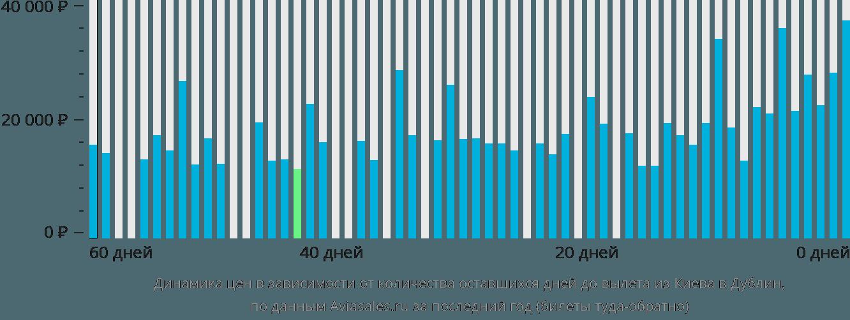 Динамика цен в зависимости от количества оставшихся дней до вылета из Киева в Дублин