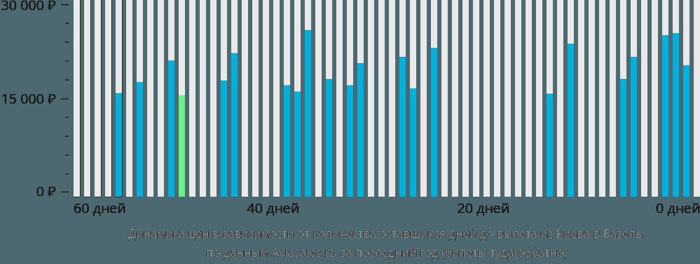 Динамика цен в зависимости от количества оставшихся дней до вылета из Киева в Базель
