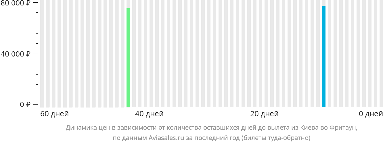 Динамика цен в зависимости от количества оставшихся дней до вылета из Киева во Фритаун