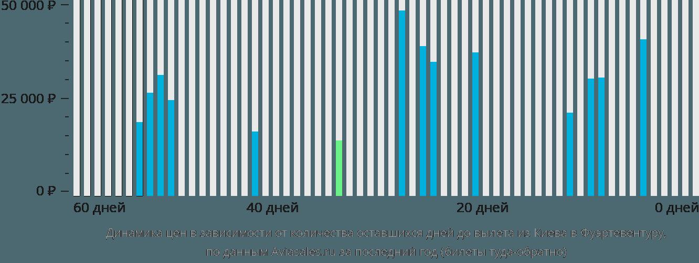 Динамика цен в зависимости от количества оставшихся дней до вылета из Киева в Фуэртевентуру