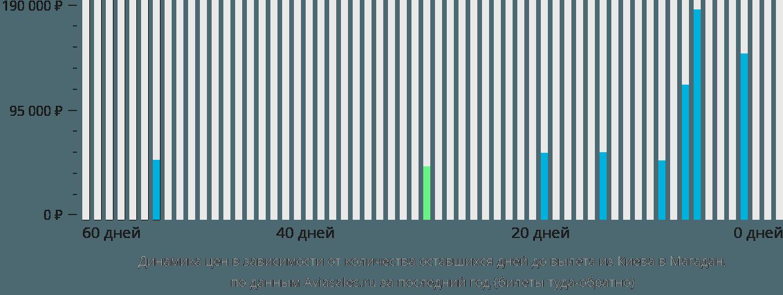 Динамика цен в зависимости от количества оставшихся дней до вылета из Киева в Магадан
