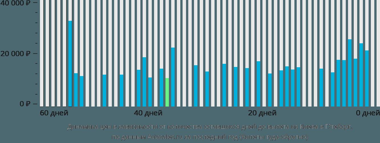Динамика цен в зависимости от количества оставшихся дней до вылета из Киева в Гётеборг
