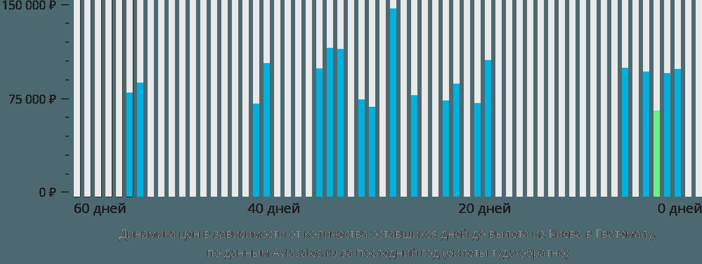 Динамика цен в зависимости от количества оставшихся дней до вылета из Киева в Гватемалу