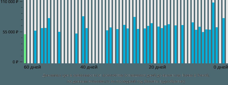 Динамика цен в зависимости от количества оставшихся дней до вылета из Киева в Ханой