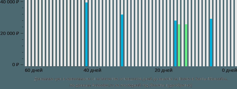 Динамика цен в зависимости от количества оставшихся дней до вылета из Киева в Ханты-Мансийск