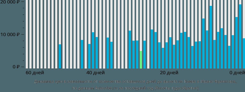 Динамика цен в зависимости от количества оставшихся дней до вылета из Киева в Ивано-Франковск