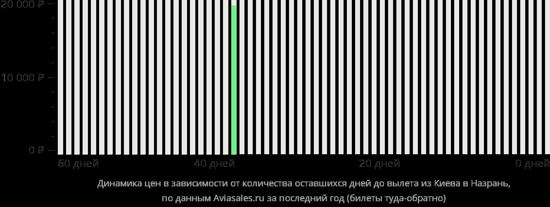 Динамика цен в зависимости от количества оставшихся дней до вылета из Киева в Назрань
