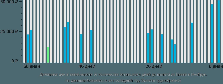 Динамика цен в зависимости от количества оставшихся дней до вылета из Киева в Инсбрук