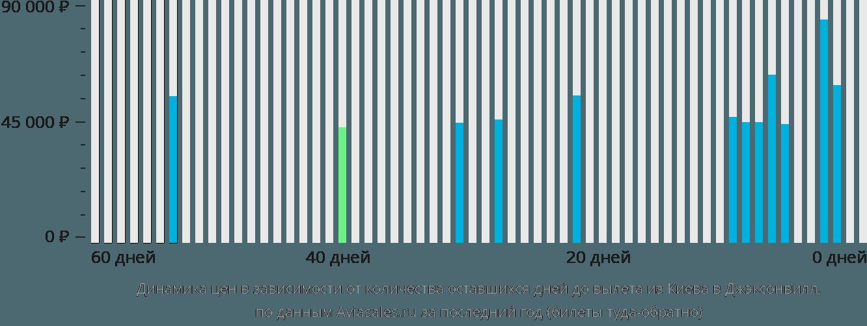 Динамика цен в зависимости от количества оставшихся дней до вылета из Киева в Джэксонвилл