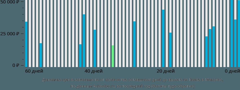 Динамика цен в зависимости от количества оставшихся дней до вылета из Киева в Миконос