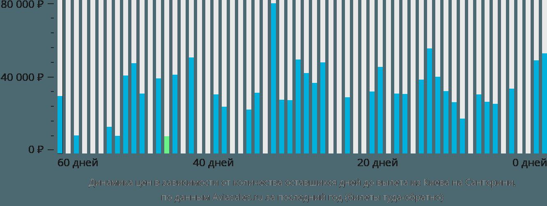 Динамика цен в зависимости от количества оставшихся дней до вылета из Киева на Санторини