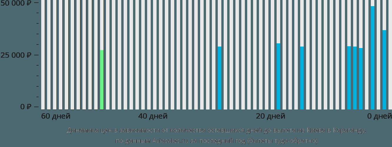 Динамика цен в зависимости от количества оставшихся дней до вылета из Киева в Караганду