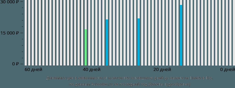 Динамика цен в зависимости от количества оставшихся дней до вылета из Киева на Кос