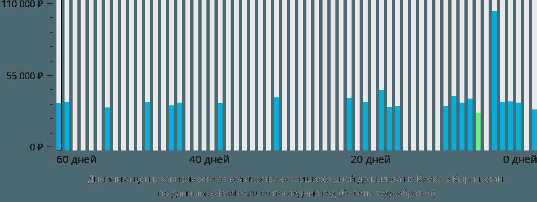 Динамика цен в зависимости от количества оставшихся дней до вылета из Киева в Кыргызстан