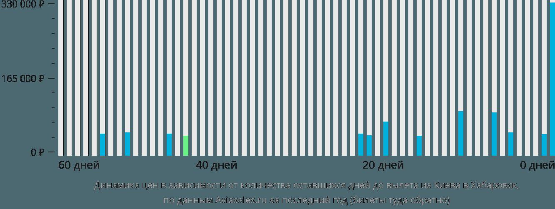 Динамика цен в зависимости от количества оставшихся дней до вылета из Киева в Хабаровск