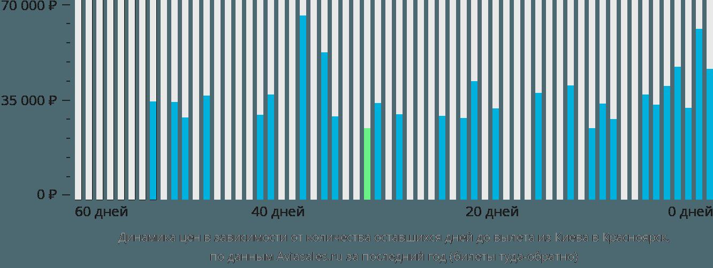 Динамика цен в зависимости от количества оставшихся дней до вылета из Киева в Красноярск