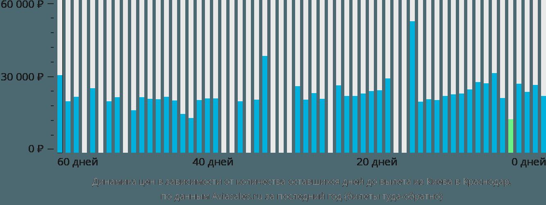 Динамика цен в зависимости от количества оставшихся дней до вылета из Киева в Краснодар