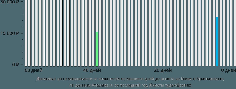 Динамика цен в зависимости от количества оставшихся дней до вылета из Киева в Кристиансанн