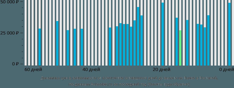 Динамика цен в зависимости от количества оставшихся дней до вылета из Киева в Костанай