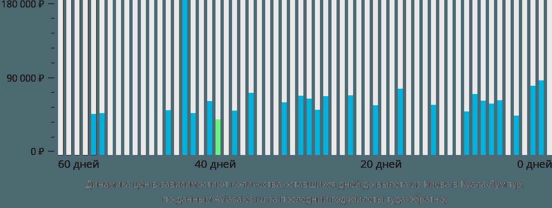 Динамика цен в зависимости от количества оставшихся дней до вылета из Киева в Куала-Лумпур