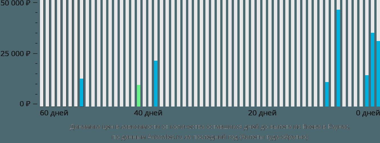 Динамика цен в зависимости от количества оставшихся дней до вылета из Киева в Каунас