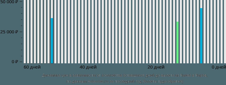 Динамика цен в зависимости от количества оставшихся дней до вылета из Киева в Киров