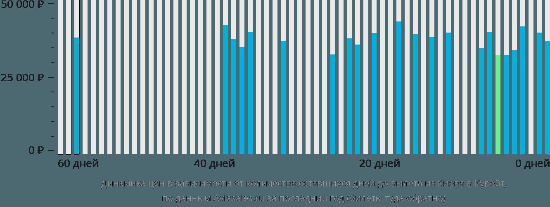 Динамика цен в зависимости от количества оставшихся дней до вылета из Киева в Кувейт