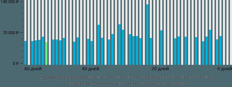 Динамика цен в зависимости от количества оставшихся дней до вылета из Киева в Лас-Вегас