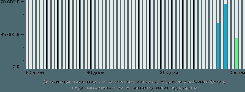 Динамика цен в зависимости от количества оставшихся дней до вылета из Киева в Худжанд