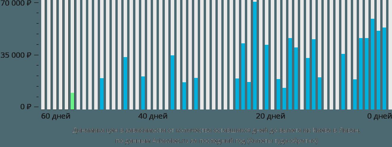 Динамика цен в зависимости от количества оставшихся дней до вылета из Киева в Ливан