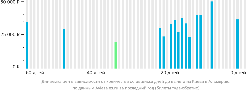 Динамика цен в зависимости от количества оставшихся дней до вылета из Киева в Альмерию