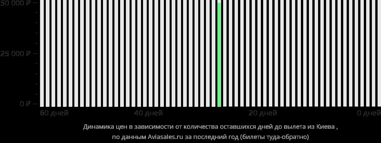 Динамика цен в зависимости от количества оставшихся дней до вылета из Киева в Литл-Рок